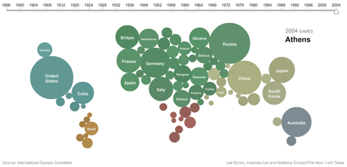 interactive graphic olympic medal count